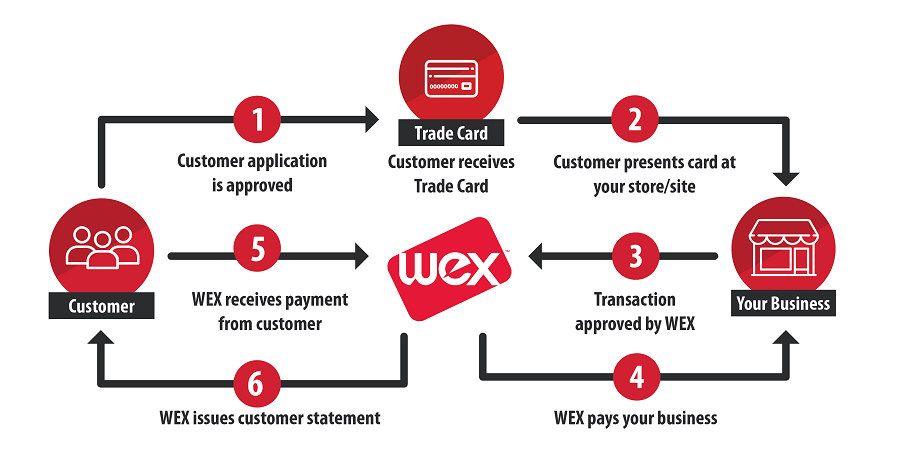 WEX Trade Solution process