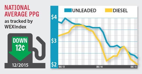 fuel index december 2015