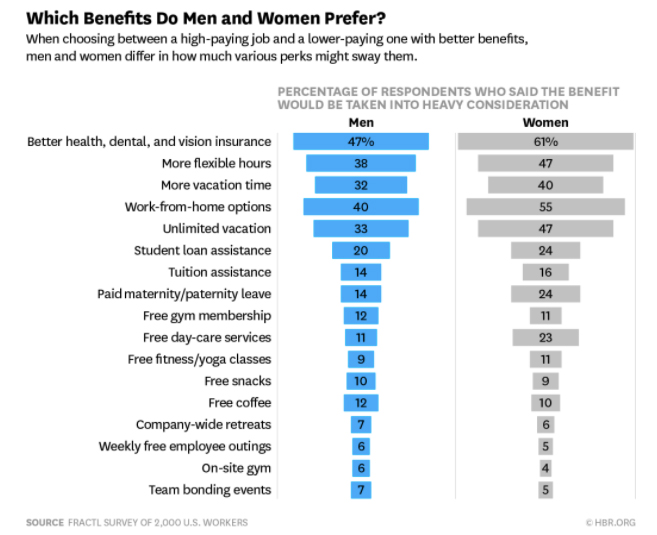 FRACTL Survey: Which Benefits are Preferred Based on Gender