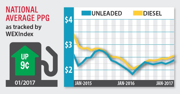 fuel index february 2017