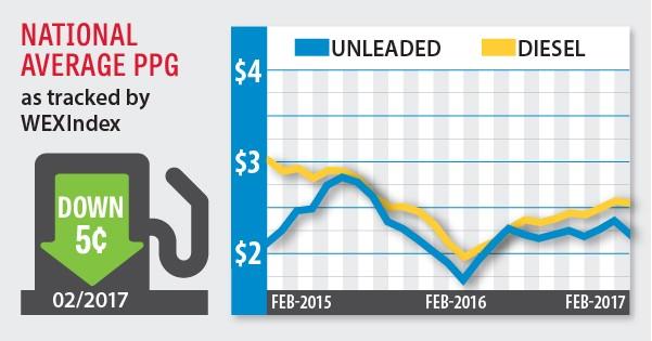 fuel index march 2017