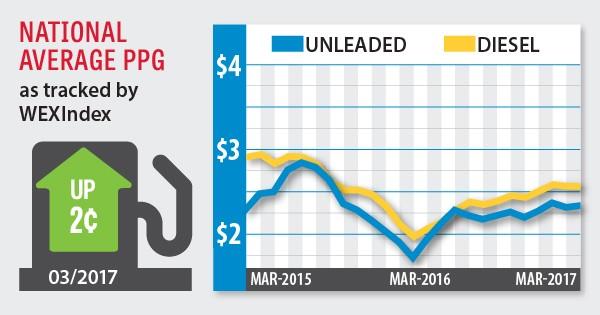 fuel index april 2017