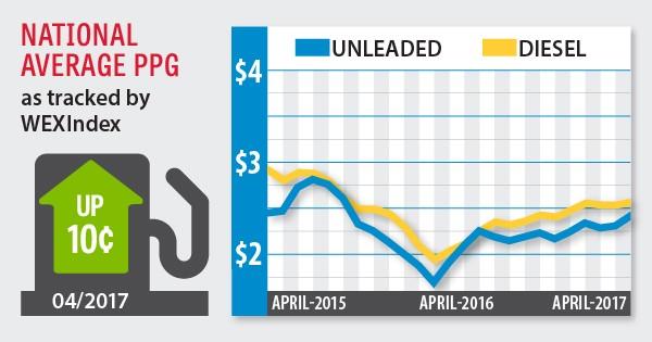 fuel index may 2017