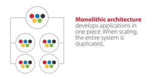Monolithic architecture graphic