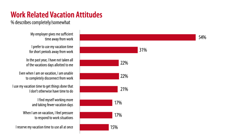 Travel Trends: Work Related Vacation Attitudes