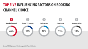Factors for Booking Chart