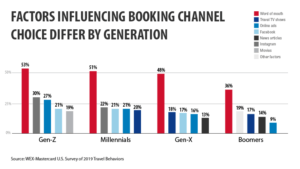 Generational Booking Chart