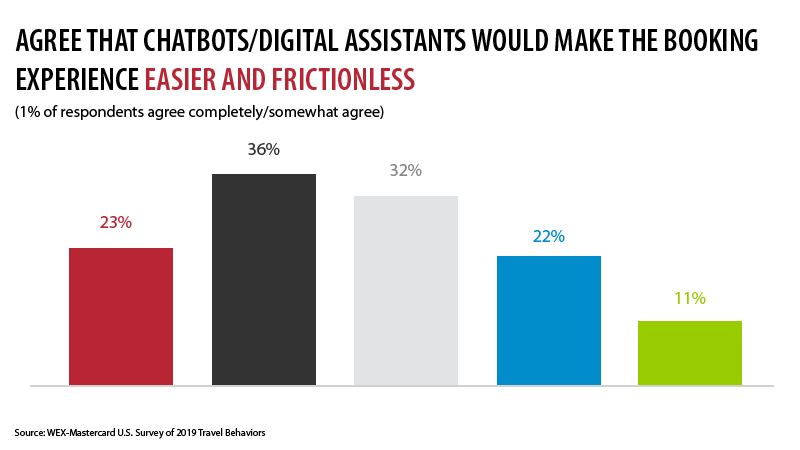 Chatbots and AI in Travel Technology Continues to Gain Interest