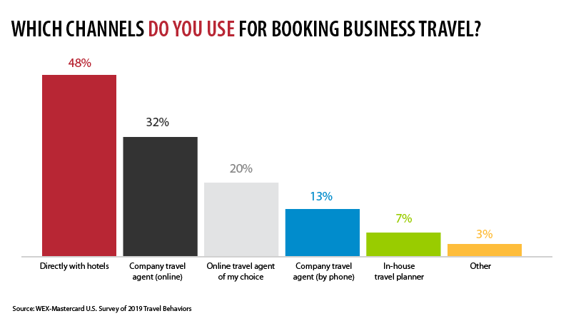Booking Business Travel