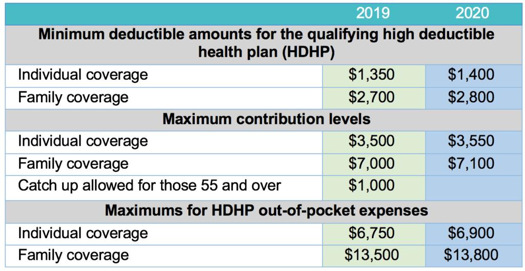 New: IRS Announces 2020 HSA Contribution Limits | WEX Inc.