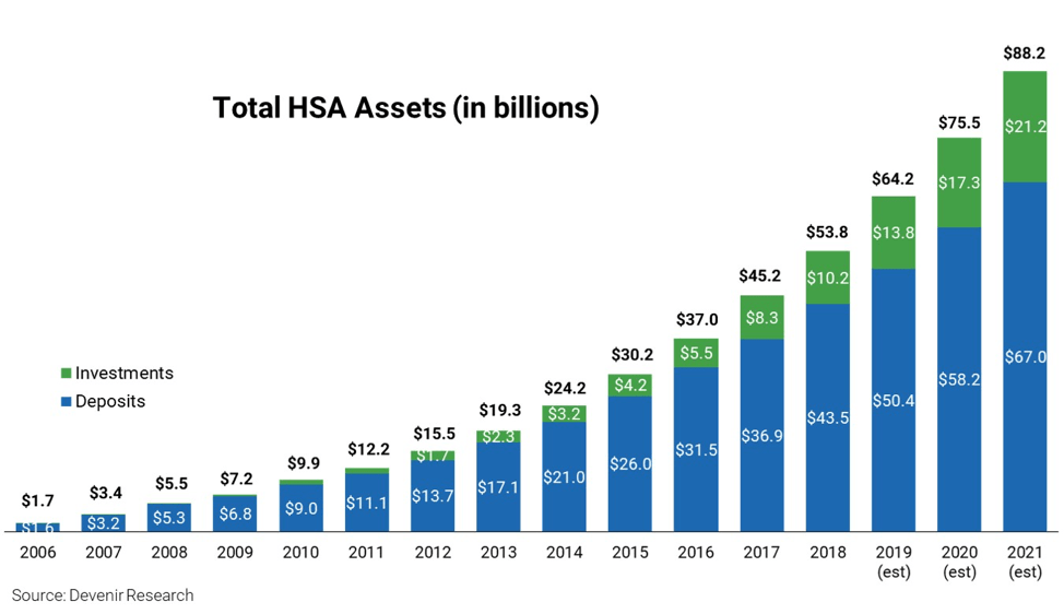 Total Assets In HSAs Bar Chart