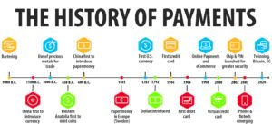 history of payments timeline