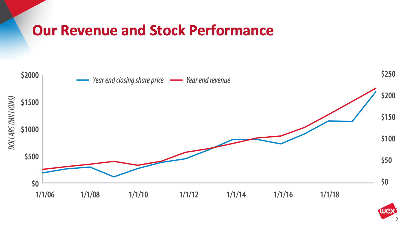 WEX revenue and stock performance