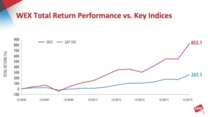 WEX Total Return Performance vs. Key Indices 2006-2020