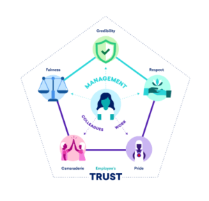 great place to work trust model