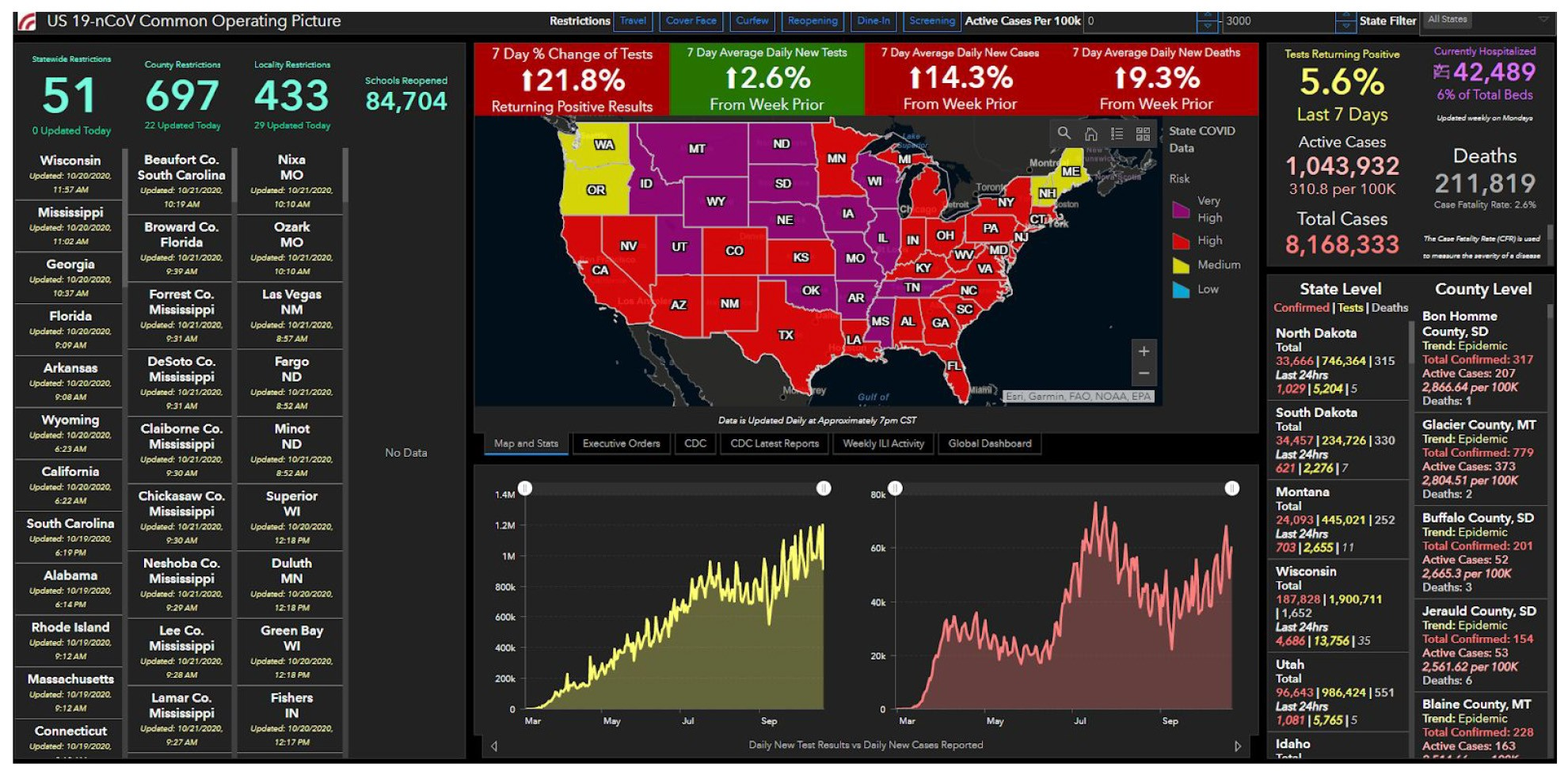 COVID-19 Dashboard from Early Alert