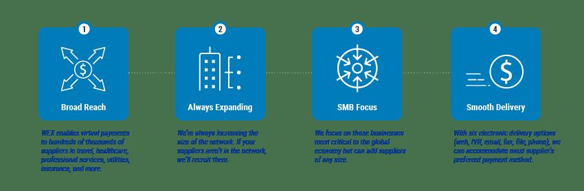 Supplier network