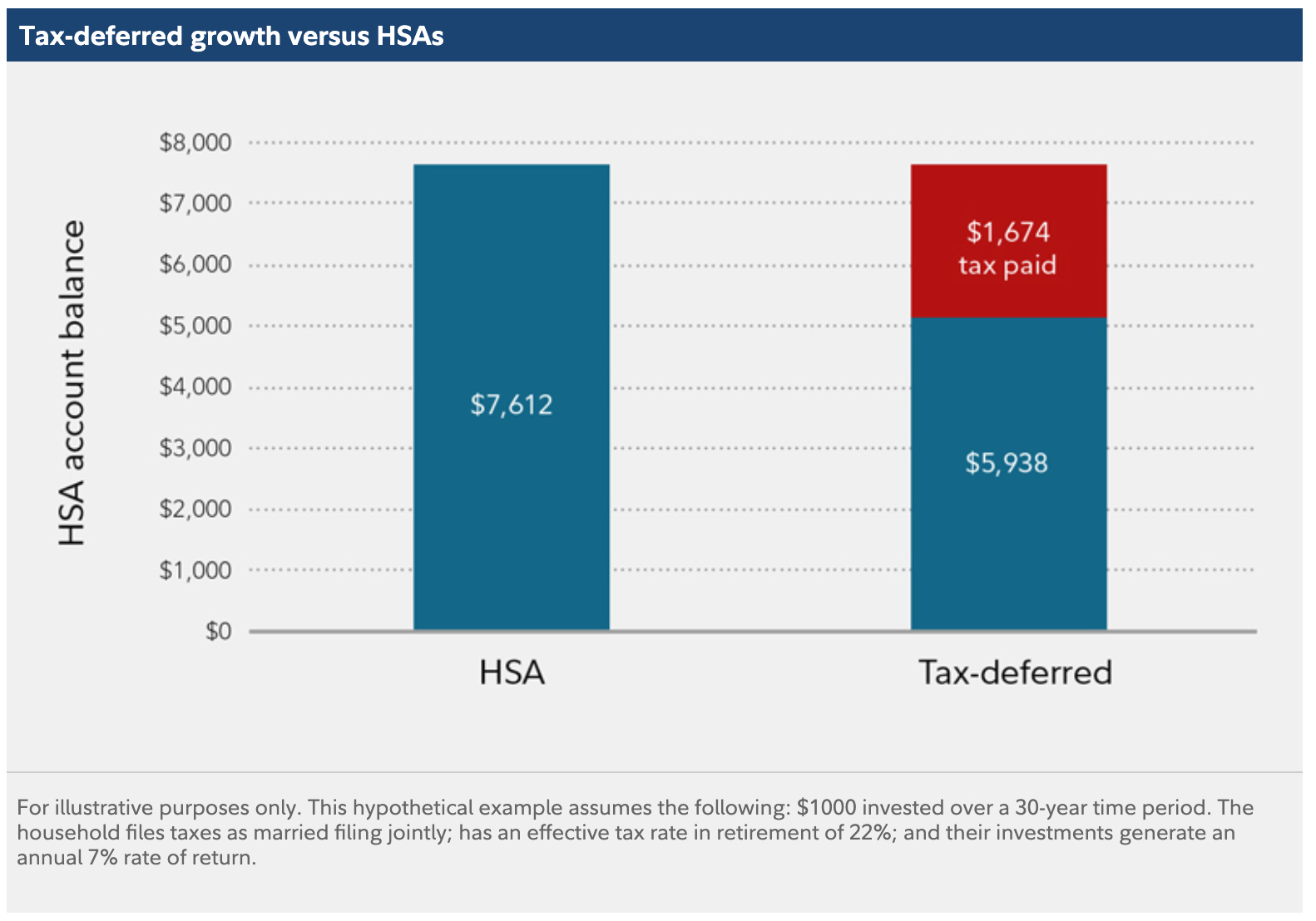 Fidelity's tax-deferred growth versus HSAs chart