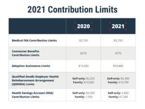 2021 FSA, commuter benefits limits