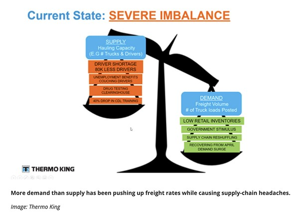 The current supply chain imbalance is increasing demand for freight delivery