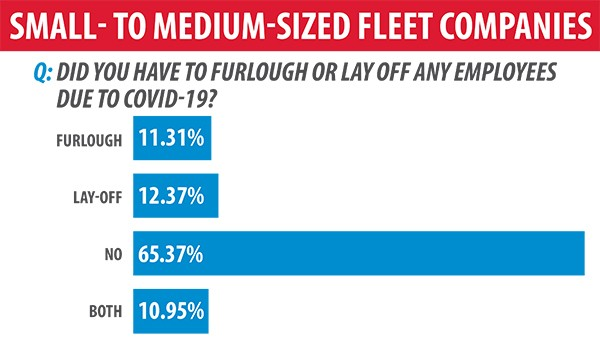 WEX June 2020 Survey: Small- to Medium-Sized Fleet Resilience During COVID