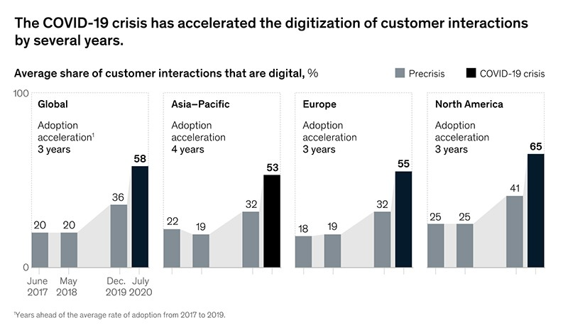 COVID Crisis Accelerated Digitization of Customer Interactions