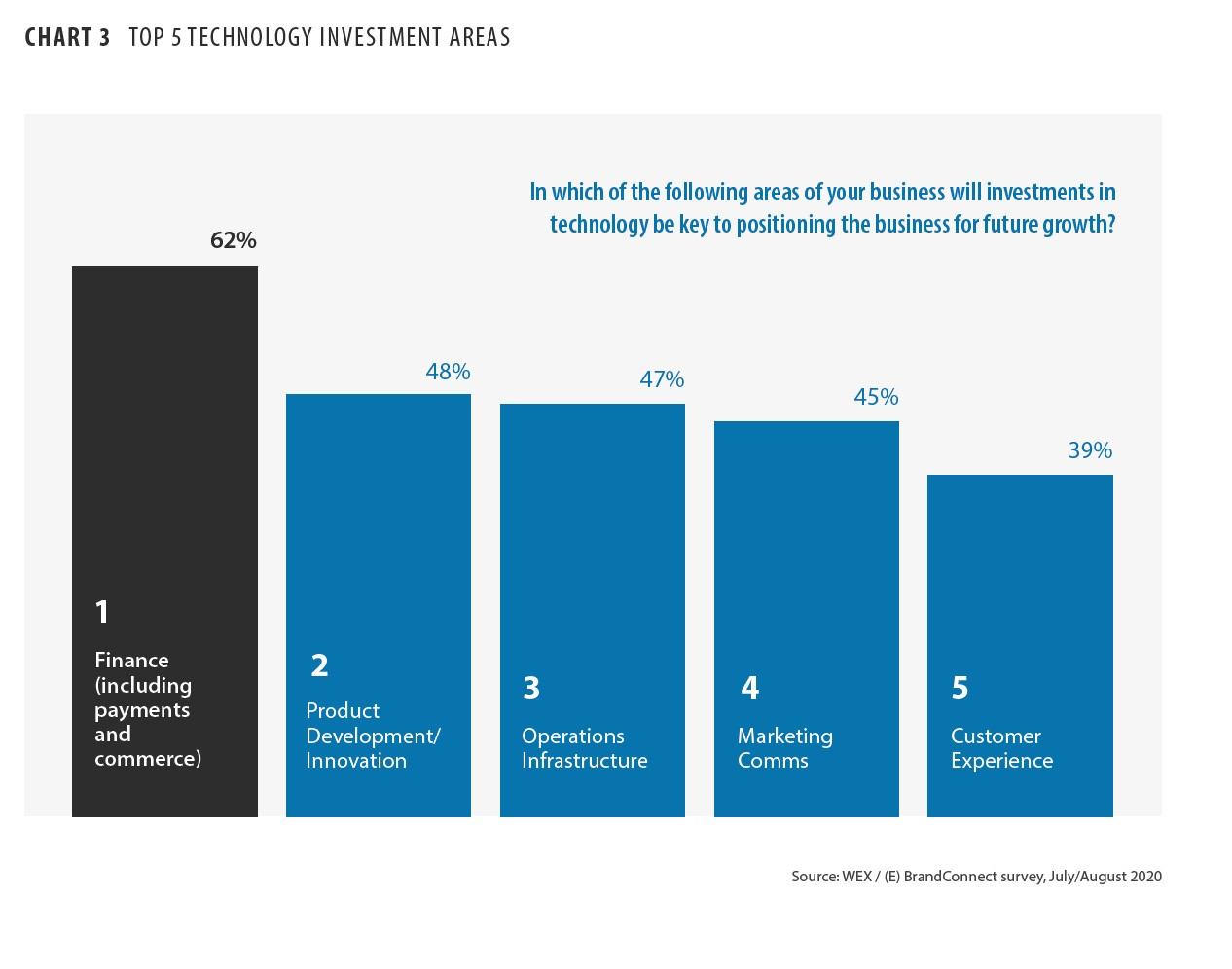Top Five Technology Investment Areas Post-COVID