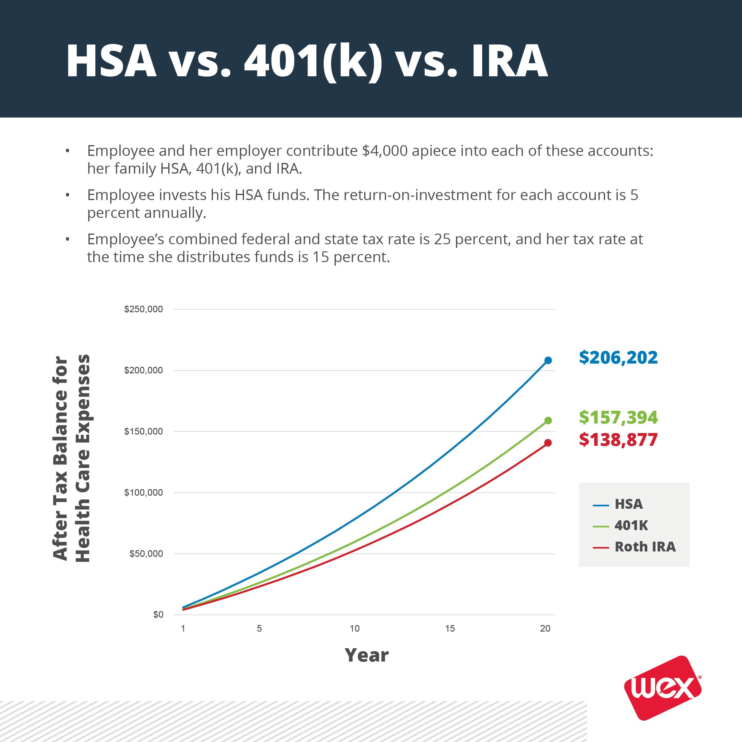 HSA employee financial wellness