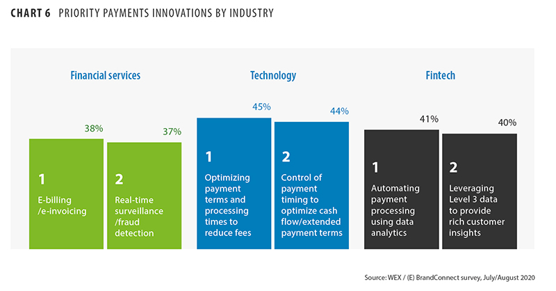 Priority payments innovations by industry