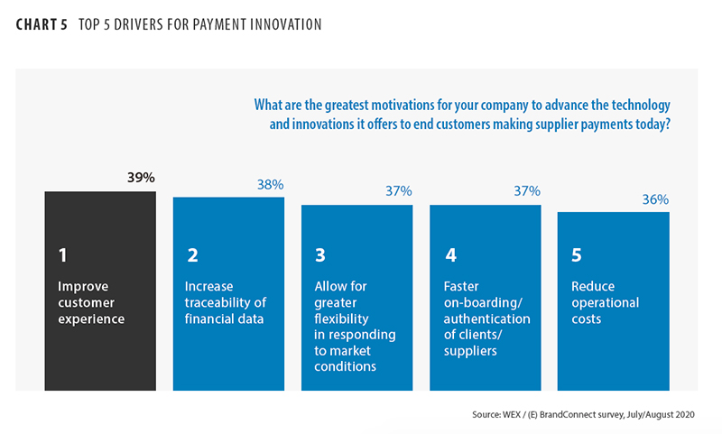 Top five drivers for payments innovation